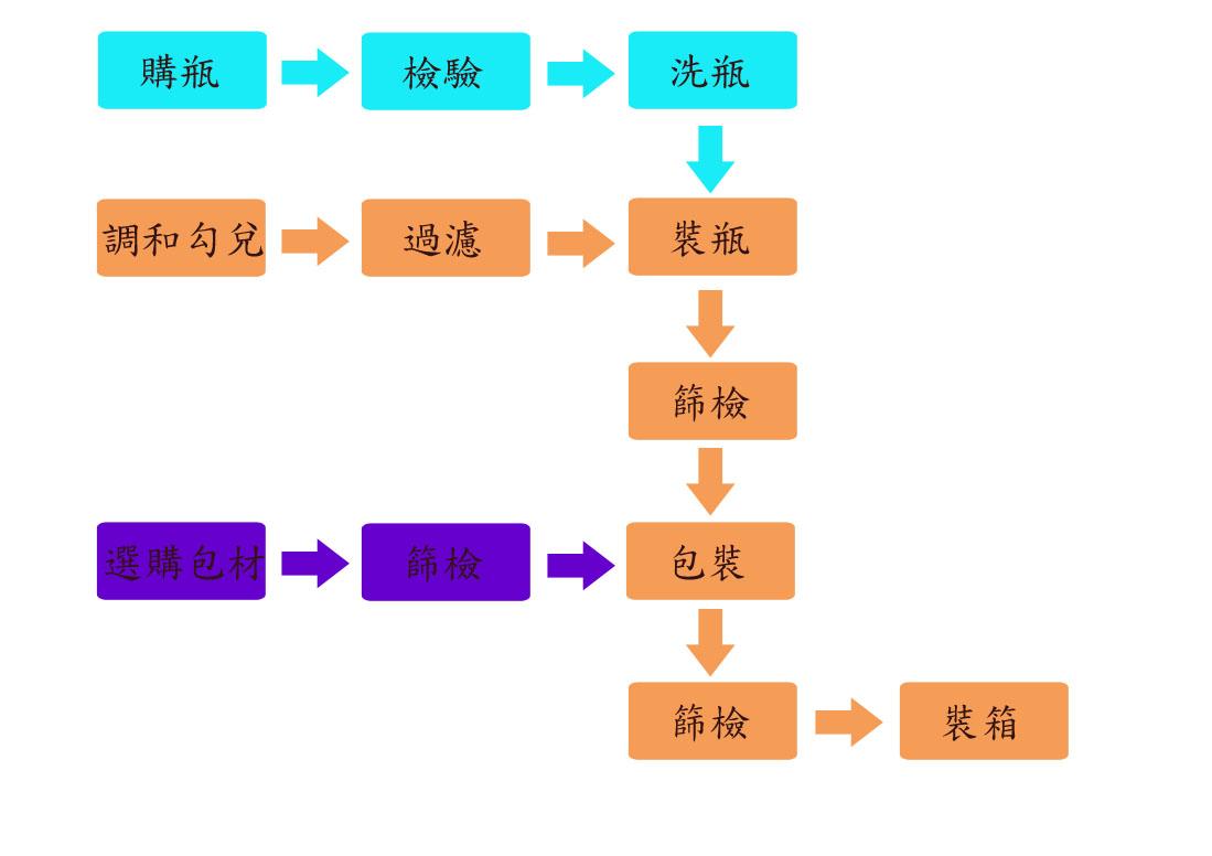 琪樂薇高粱酒製造及包裝過程