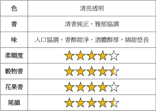 琪樂薇66度招財進寶節慶高粱酒