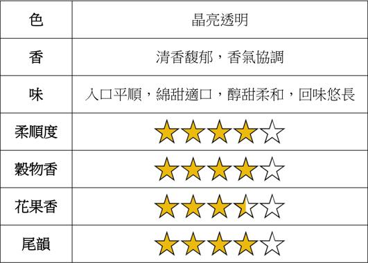 琪樂薇-穗月朝露38度燒酎 Chyi Leh Wei -Lunar Grain 38% Shochu 品評表