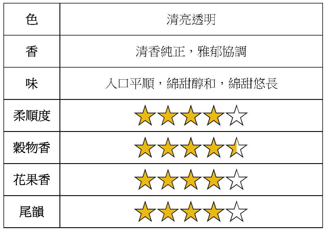 ChyiLehWei k1 56% Baijiu Kaoliang Liquor tasting form